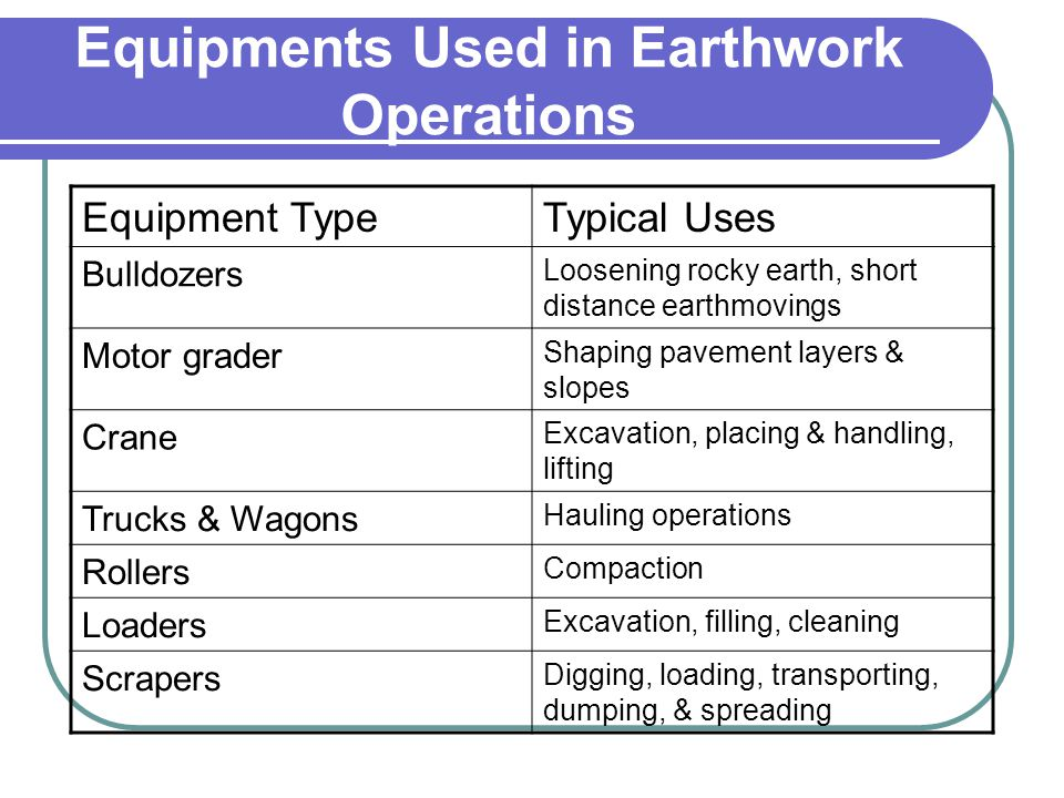 Equipments Used in Earthwork Operations