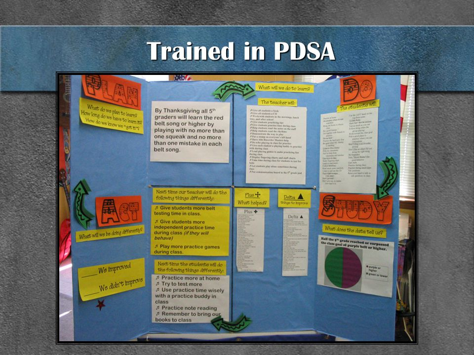 Trained in PDSA