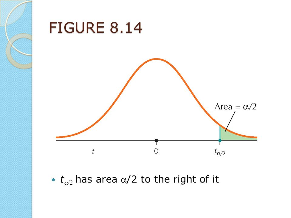 FIGURE 8.14 ta/2 has area a/2 to the right of it