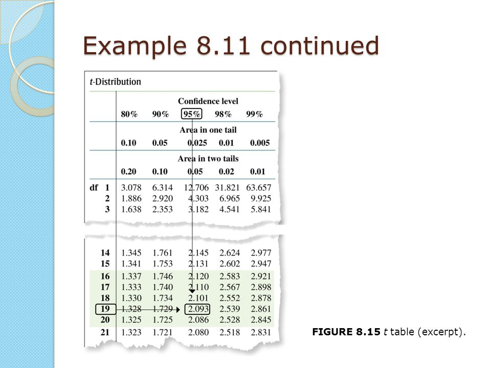 Example 8.11 continued FIGURE 8.15 t table (excerpt).