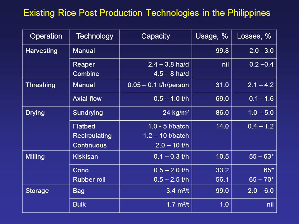 Existing Rice Post Production Technologies in the Philippines