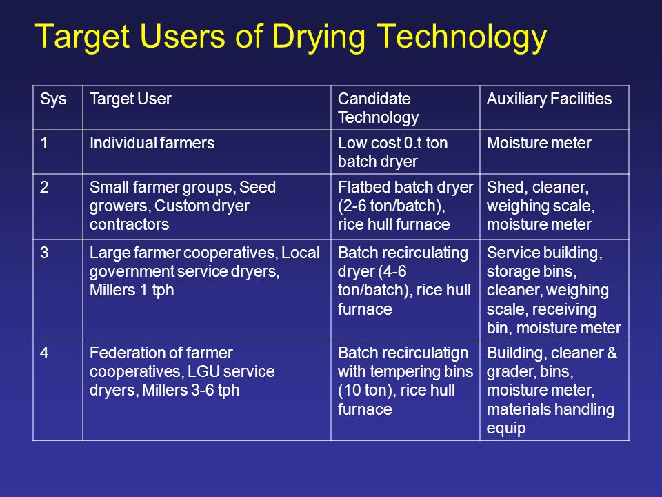Target Users of Drying Technology