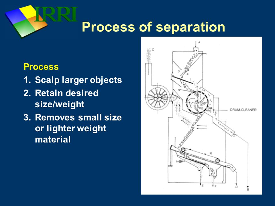 Process of separation Process Scalp larger objects