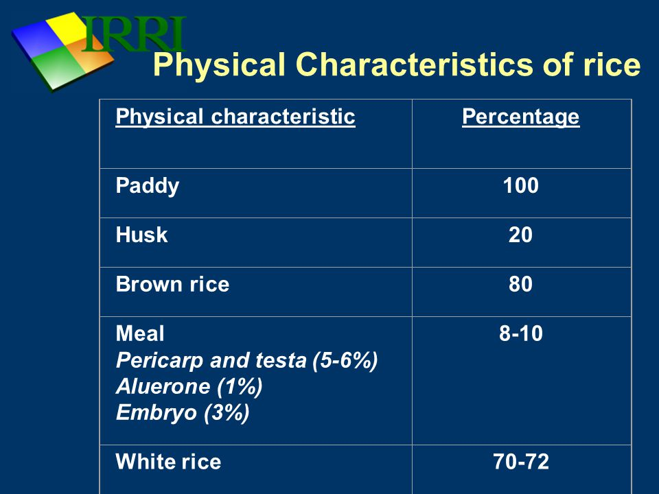 Physical Characteristics of rice