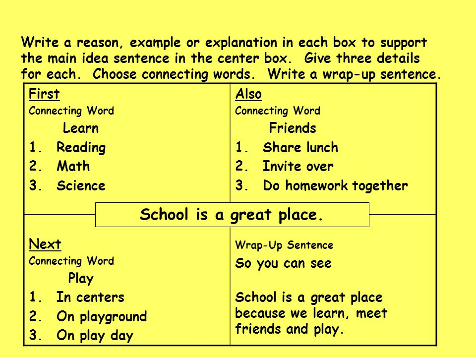 Write a reason, example or explanation in each box to support the main idea sentence in the center box. Give three details for each. Choose connecting words. Write a wrap-up sentence.