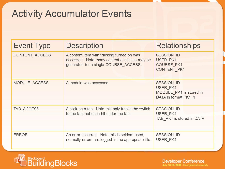 Activity Accumulator Events