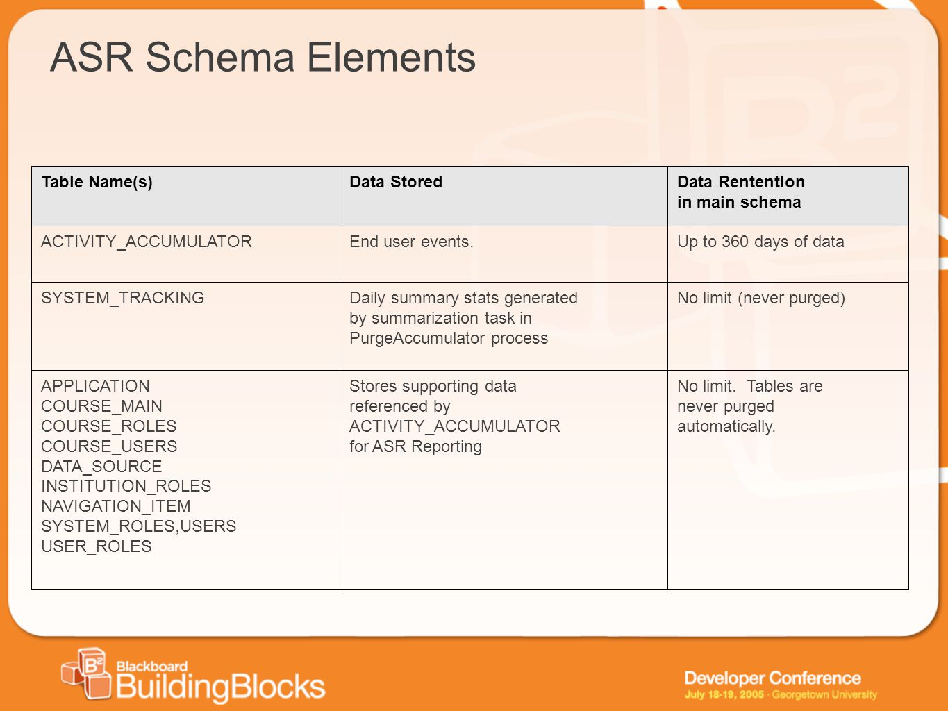 ASR Schema Elements Table Name(s) Data Stored Data Rentention