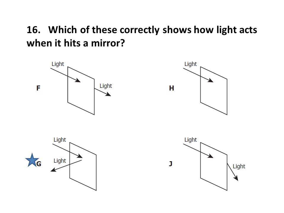 16. Which of these correctly shows how light acts when it hits a mirror