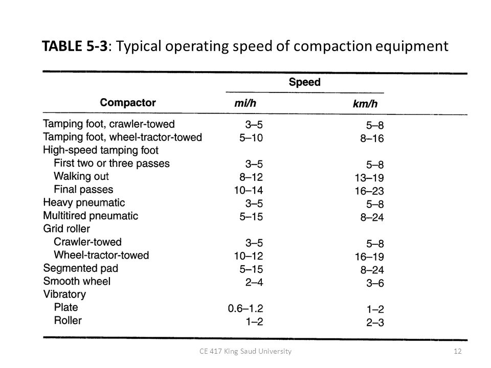 TABLE 5-3: Typical operating speed of compaction equipment