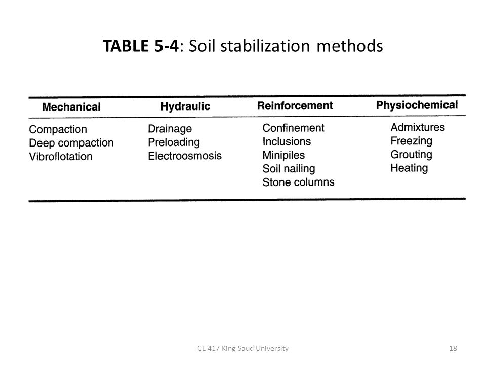 TABLE 5-4: Soil stabilization methods