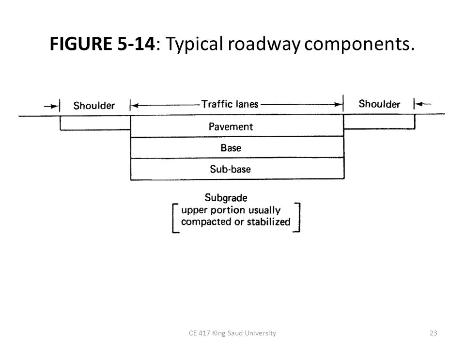FIGURE 5-14: Typical roadway components.
