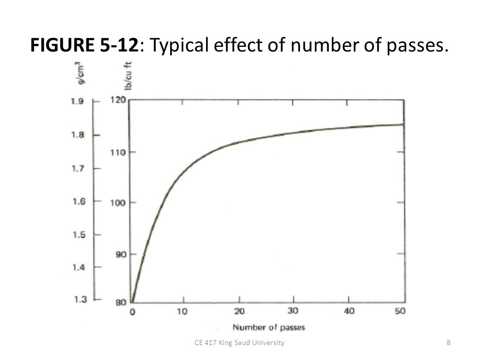 FIGURE 5-12: Typical effect of number of passes.