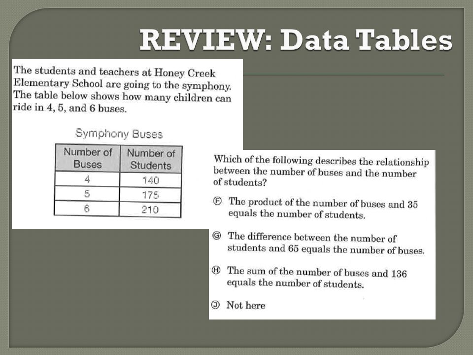 REVIEW: Data Tables