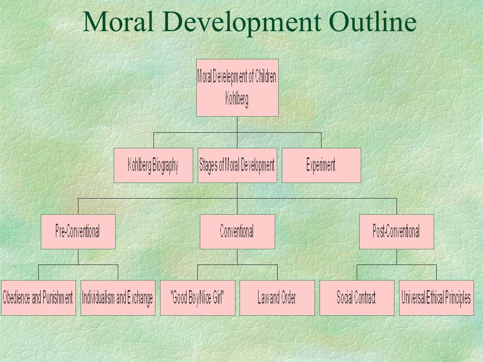Moral Development Outline