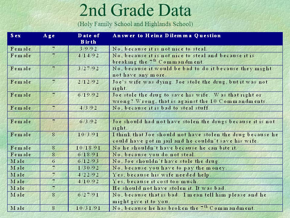 2nd Grade Data (Holy Family School and Highlands School)