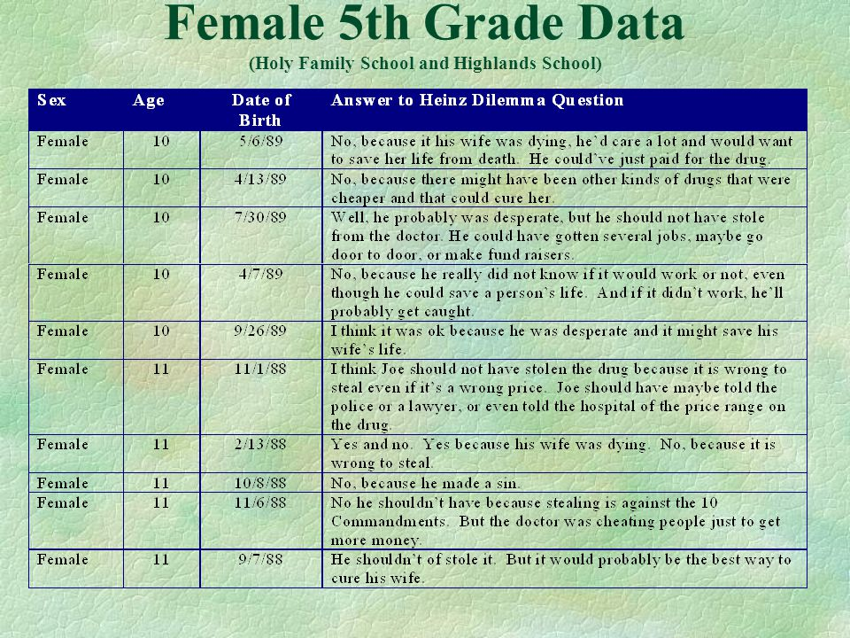 Female 5th Grade Data (Holy Family School and Highlands School)