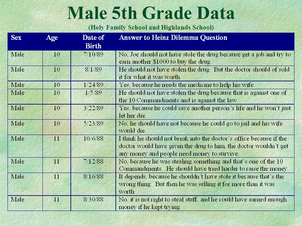 Male 5th Grade Data (Holy Family School and Highlands School)