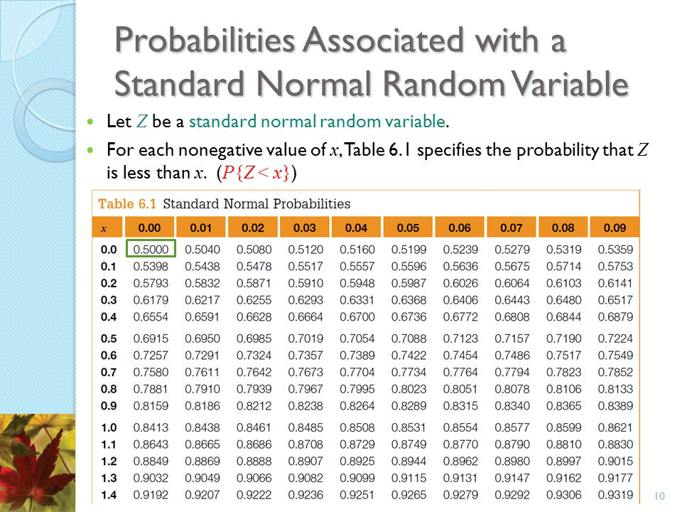 Probabilities Associated with a Standard Normal Random Variable