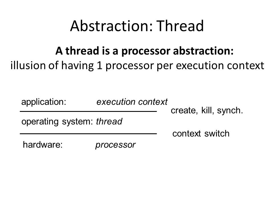 A thread is a processor abstraction: