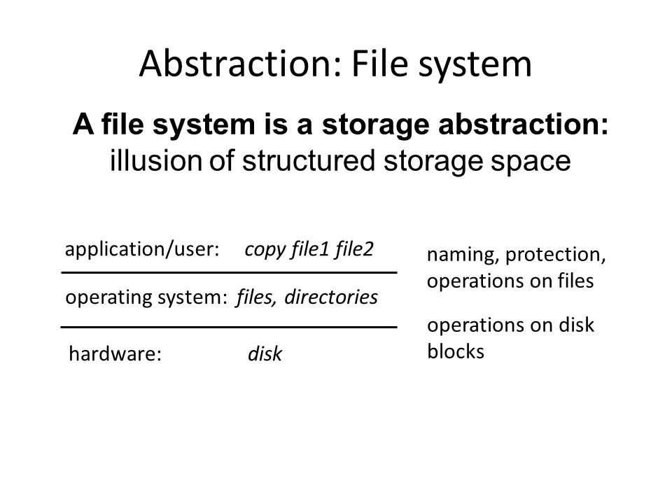 Abstraction: File system
