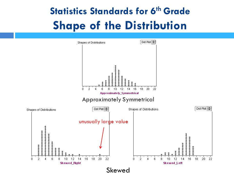 Statistics Standards for 6th Grade Shape of the Distribution