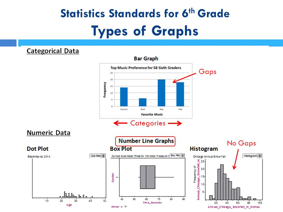 Statistics Standards for 6th Grade Types of Graphs