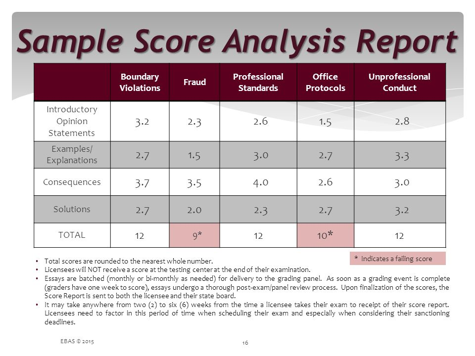Sample Score Analysis Report