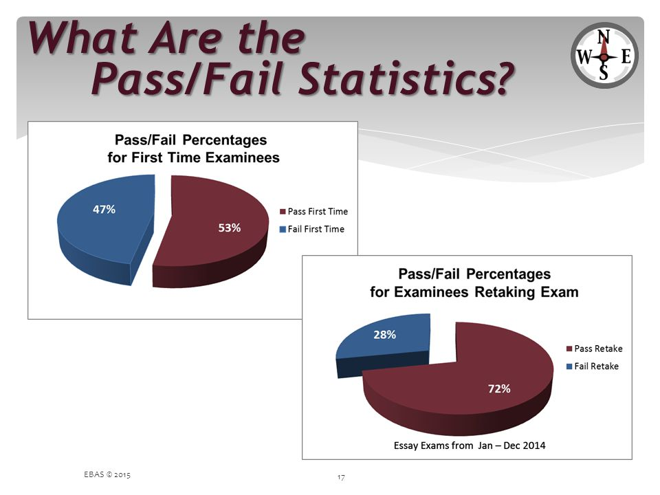 What Are the Pass/Fail Statistics