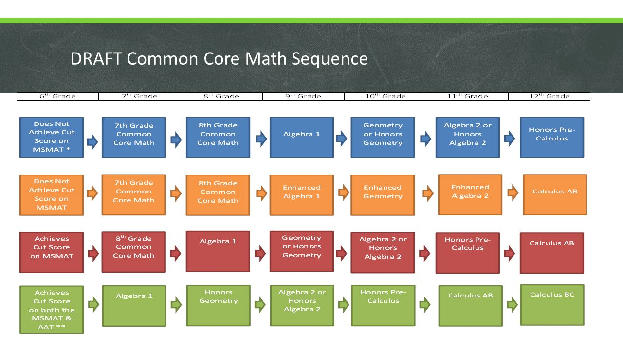 DRAFT Common Core Math Sequence