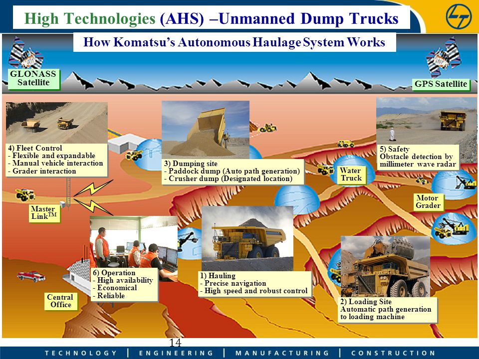 High Technologies (AHS) –Unmanned Dump Trucks