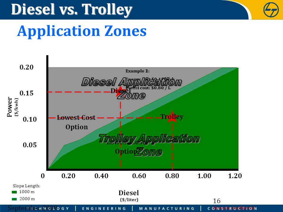 Diesel vs. Trolley Application Zones Diesel Application Zone