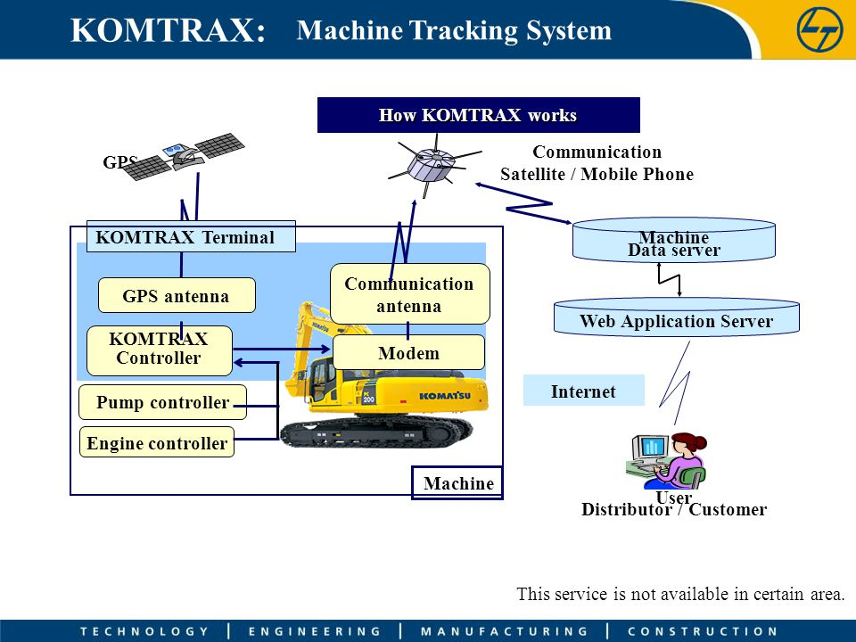 Machine Tracking System