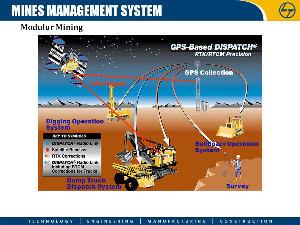 MINES MANAGEMENT SYSTEM
