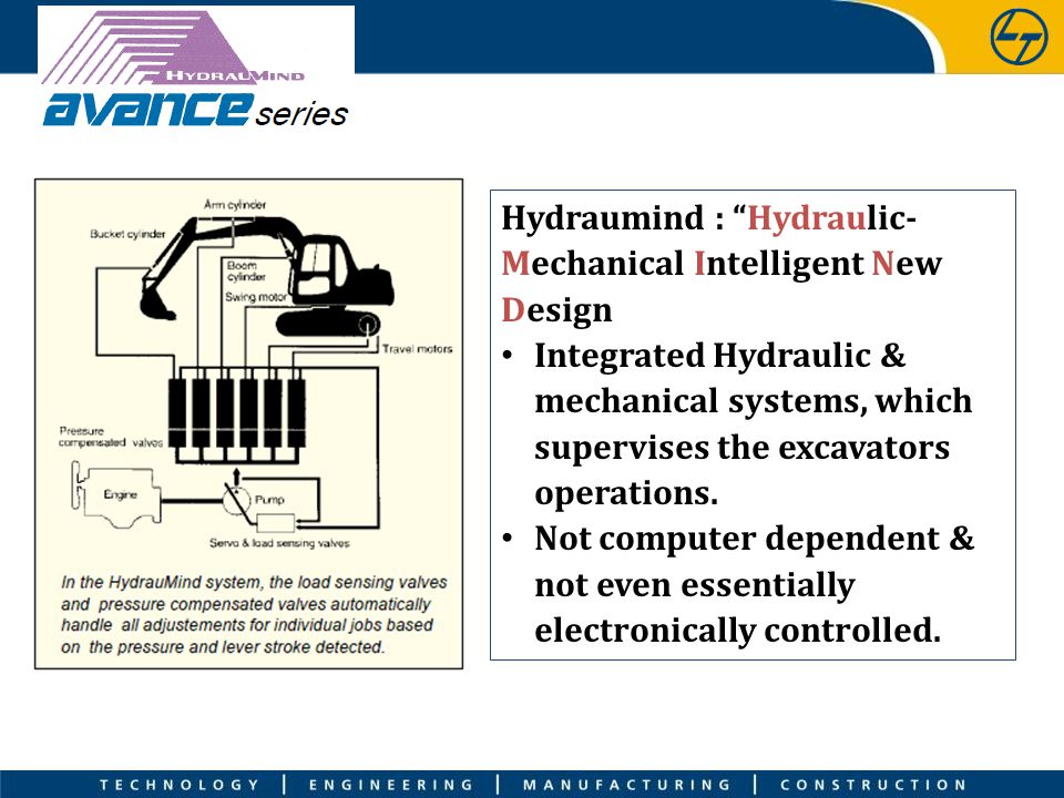 Hydraumind : Hydraulic-Mechanical Intelligent New Design