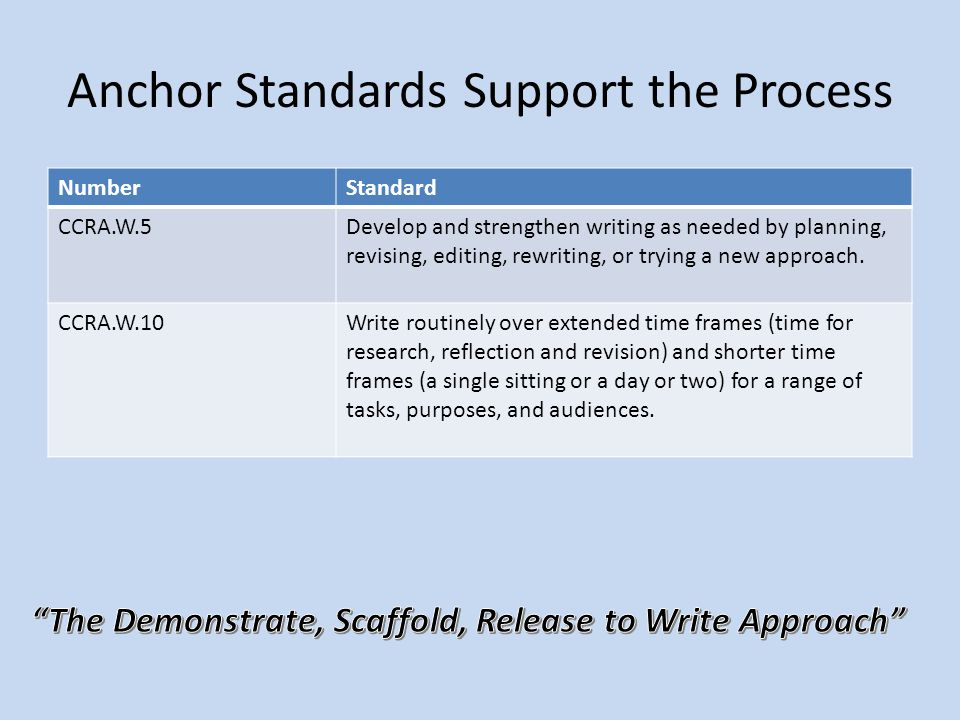 Anchor Standards Support the Process