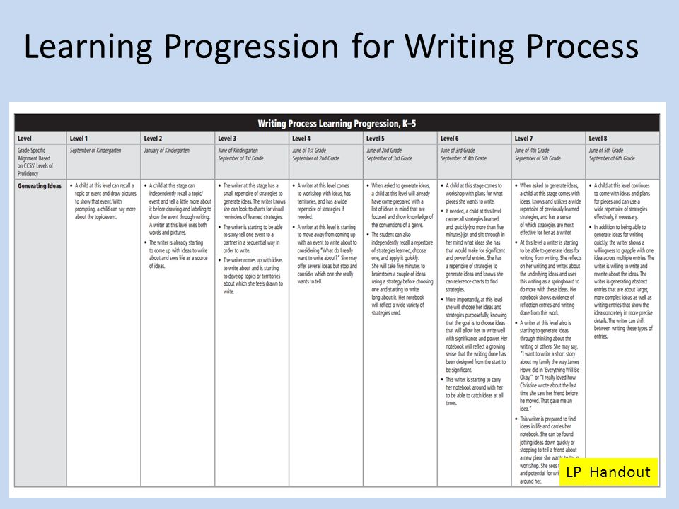 Learning Progression for Writing Process