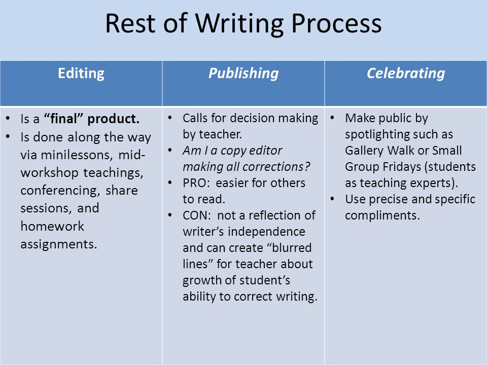 Rest of Writing Process