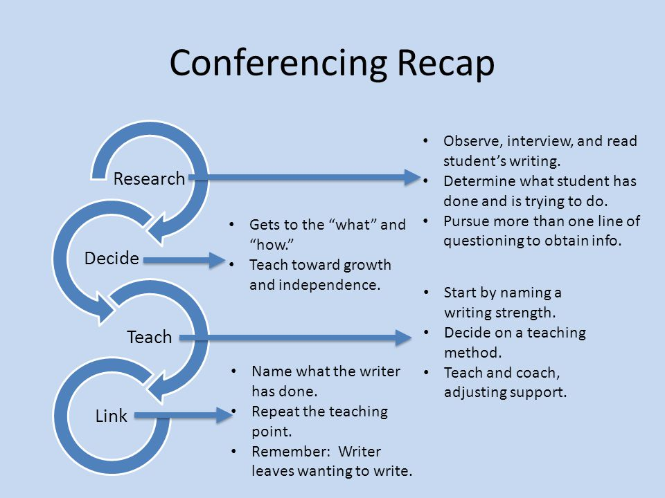 Conferencing Recap Research Decide Teach Link