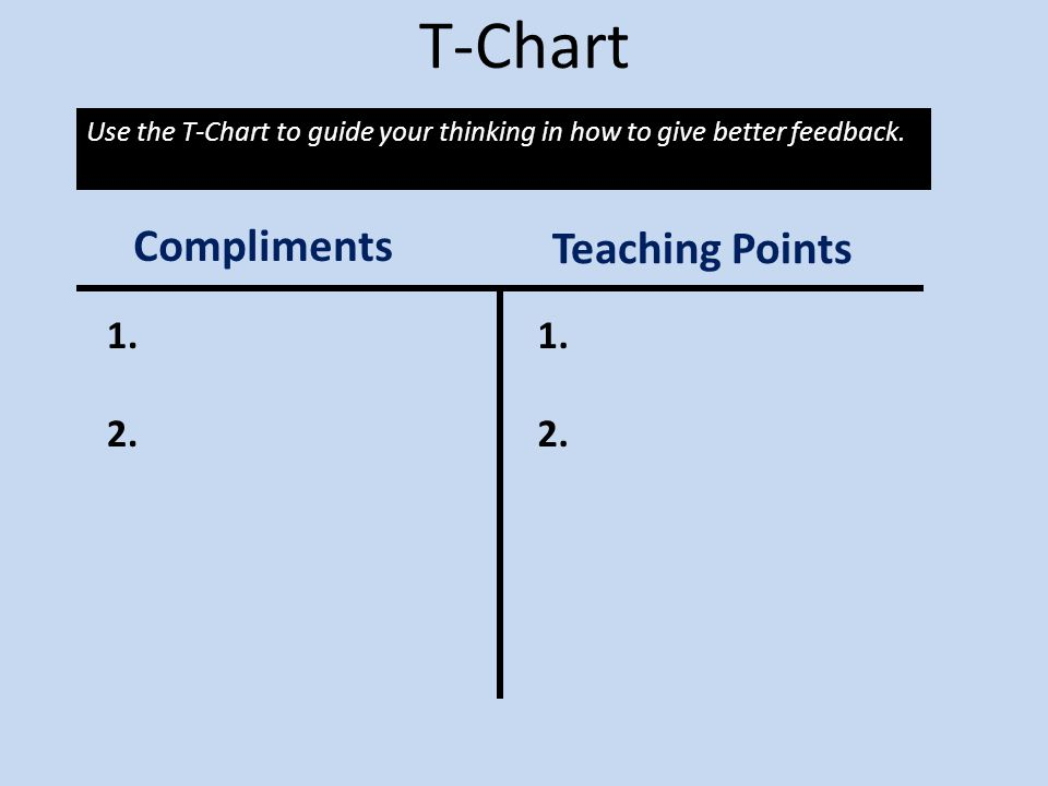 T-Chart Compliments Teaching Points 1. 2. 1. 2.