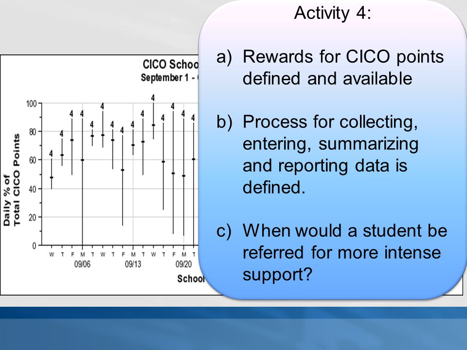 Activity 4: Rewards for CICO points defined and available. Process for collecting, entering, summarizing and reporting data is defined.