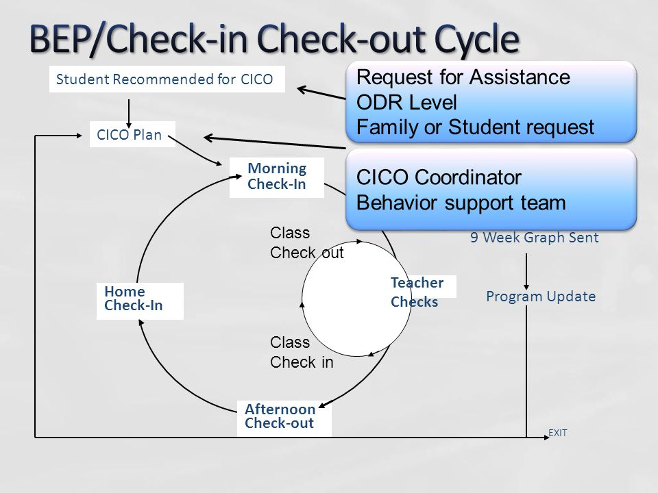 BEP/Check-in Check-out Cycle