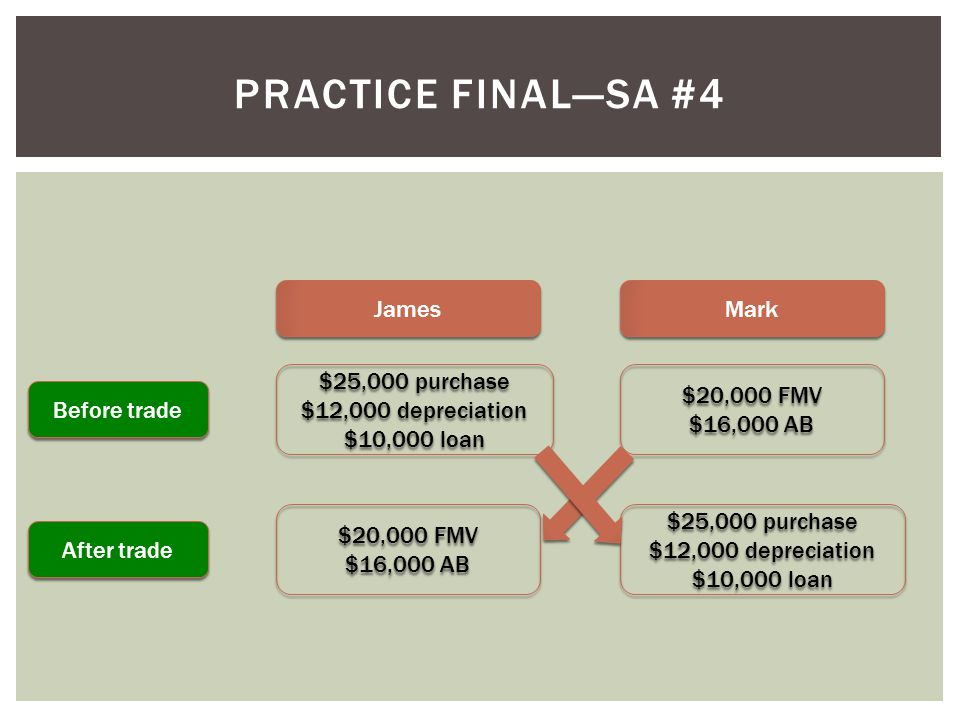Practice final—SA #4 James Mark $25,000 purchase $12,000 depreciation