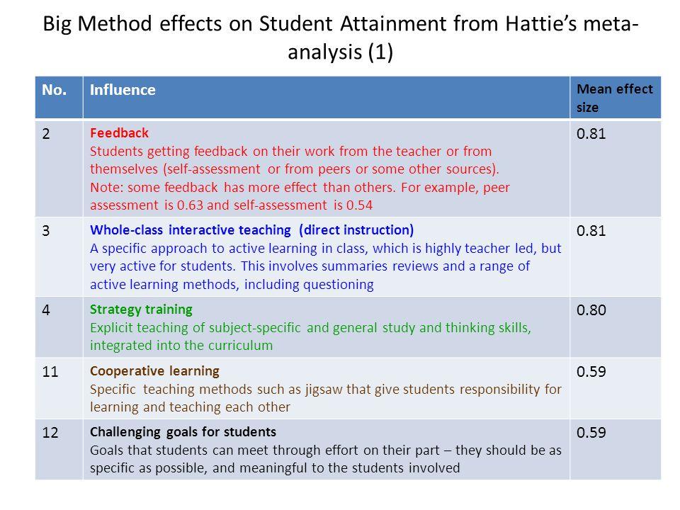Big Method effects on Student Attainment from Hattie's meta-analysis (1)