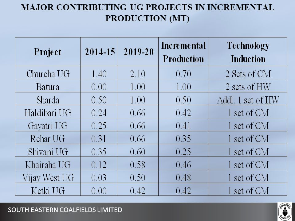 MAJOR CONTRIBUTING UG PROJECTS IN INCREMENTAL PRODUCTION (MT)
