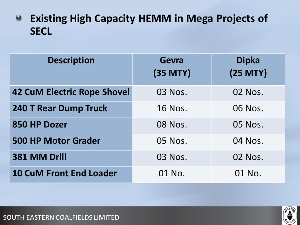 Existing High Capacity HEMM in Mega Projects of SECL