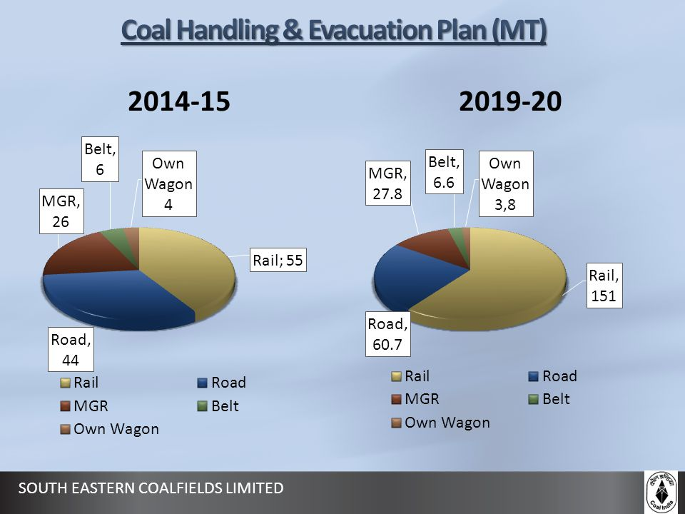 Coal Handling & Evacuation Plan (MT)