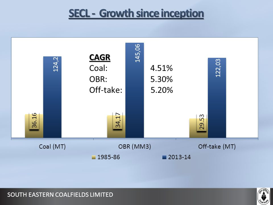 SECL - Growth since inception