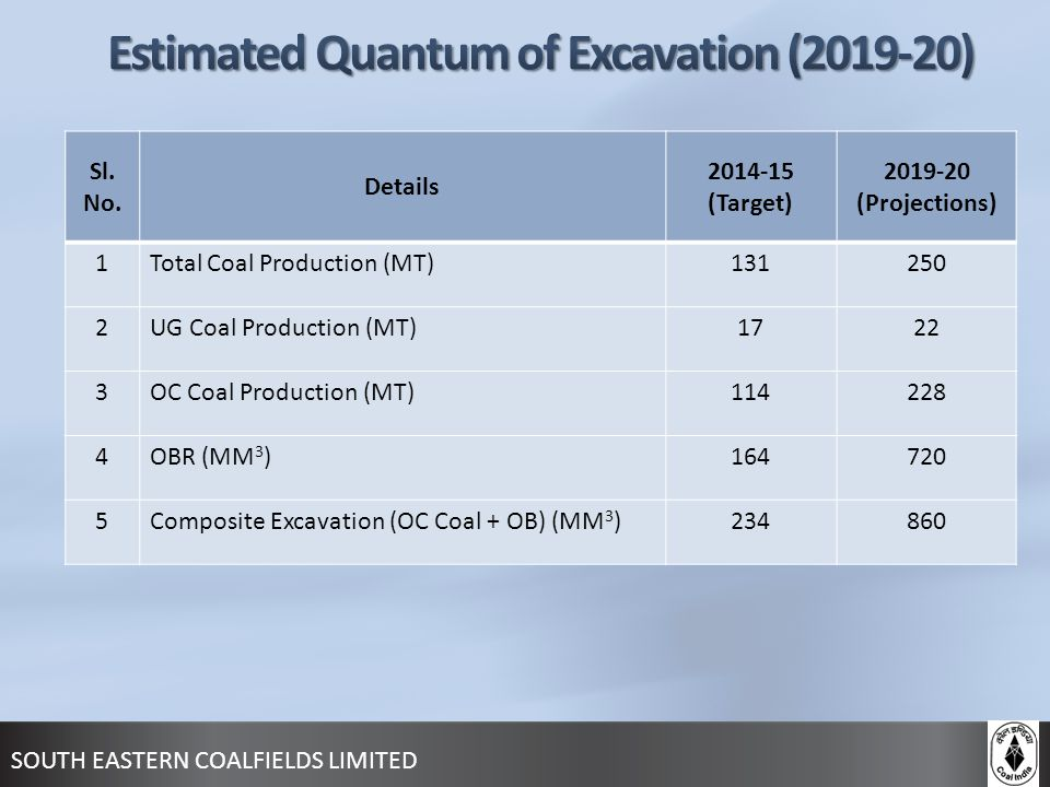 Estimated Quantum of Excavation (2019-20)