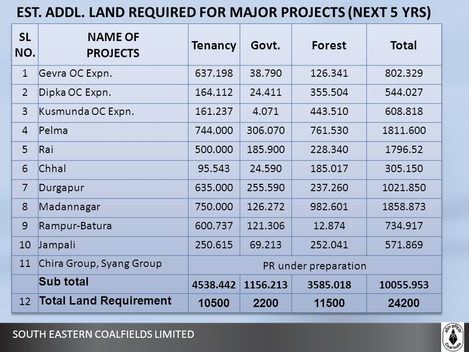 EST. ADDL. LAND REQUIRED FOR MAJOR PROJECTS (NEXT 5 YRS)