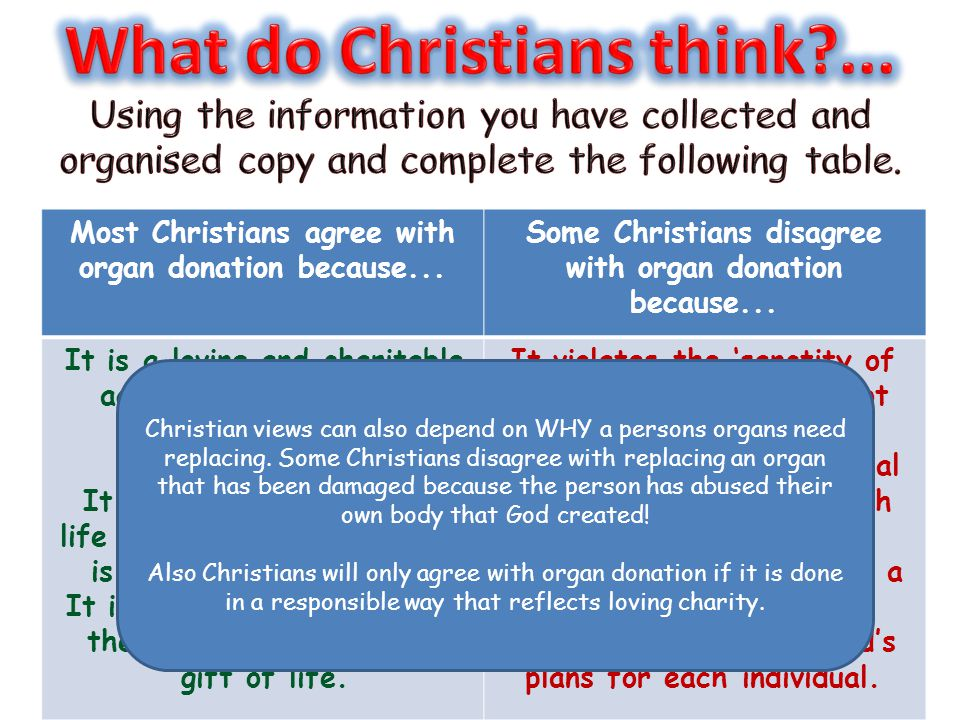 What do Christians think